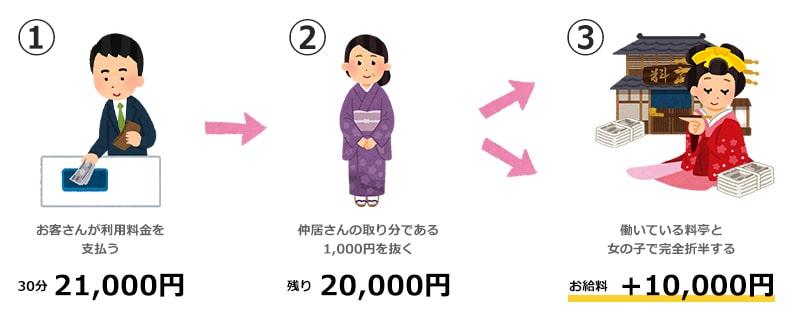 飛田新地の給料システム